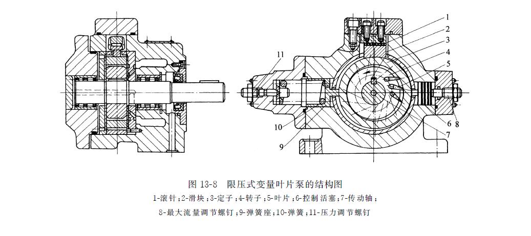 單作用式力士樂葉片泵的工作原理以及結構特點