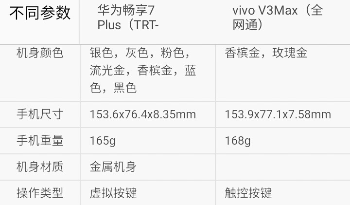 你选谁?华为畅享7Plus比照vivo V3Max
