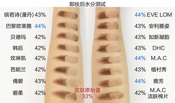 16款卸妆产品测评:最贵的不一定最好,性价比之王是谁?