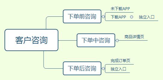 APP在线客服功能设计与案例分析
