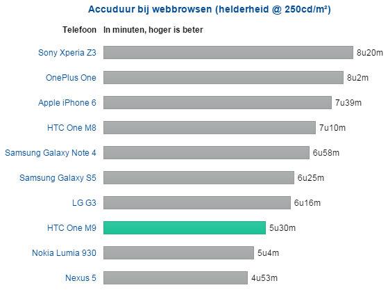 """真是便是倒退:HTC One M9遭遇充电电池续航力这一""""问题"""""""