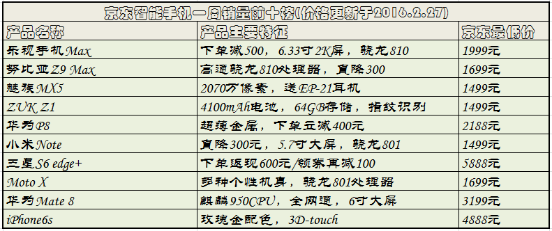 京东智能手机周销量前10榜,大屏手机就是火