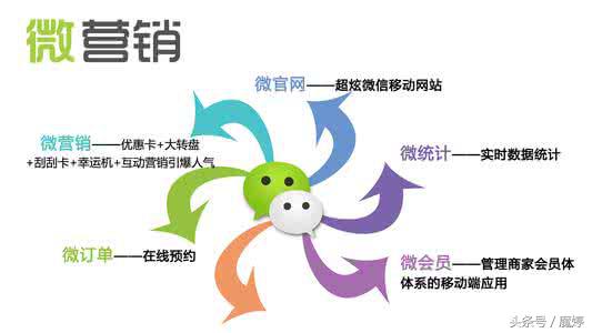 企业怎样做好微信营销?