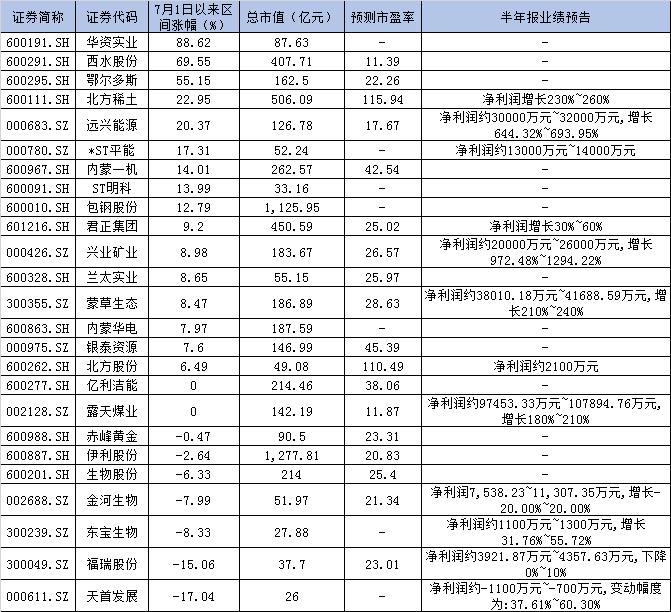 内蒙古板块表现抢眼   这三只股票涨幅已超过50%