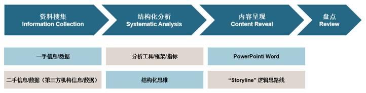 干货预警 行业研究的基本逻辑和方法