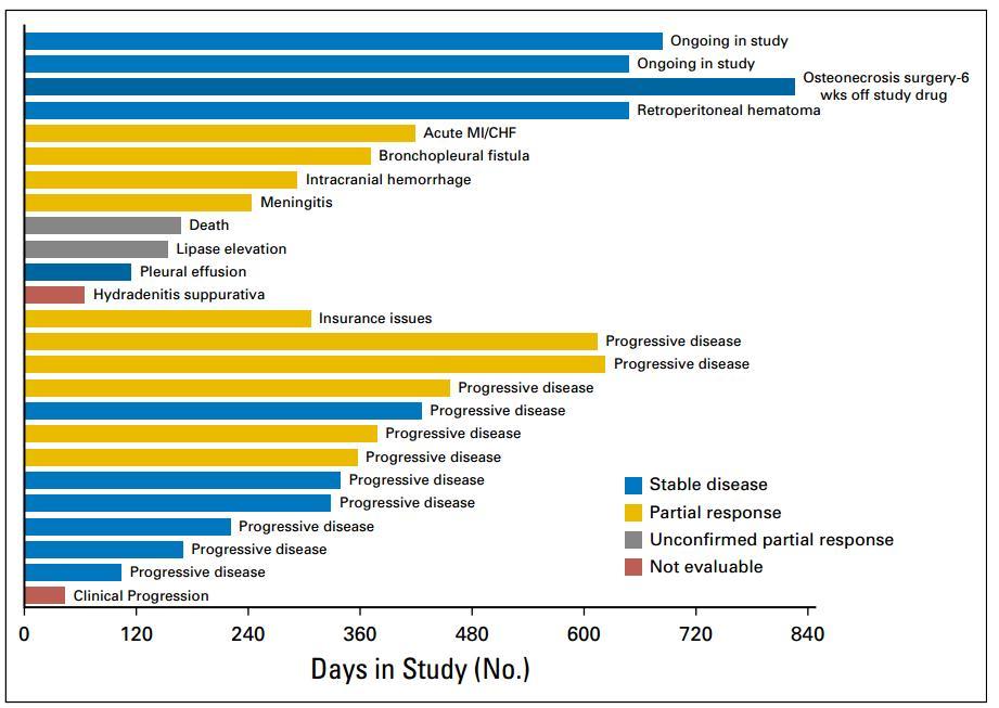 卡博替尼:有望为末线分化型甲状腺癌患者带来显著获益