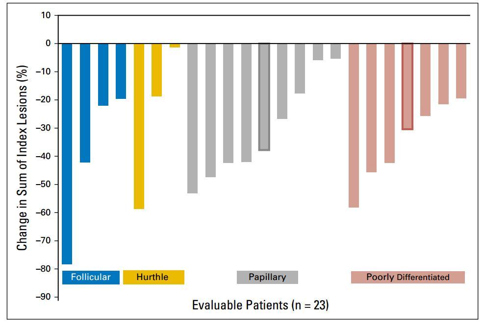 卡博替尼治疗末线分化型甲状腺癌仍有很好的疗效