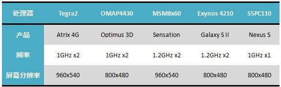 ARM:目前为止虽然有十核处理器,但可能停步于八核