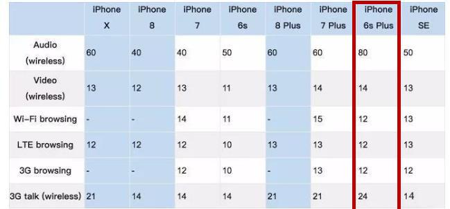 数据信息对你说实情,iPhone6s Plus才算是最值得购买的手机上