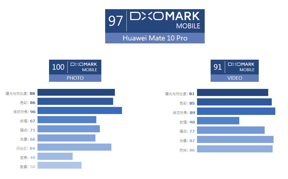 HWUAWEI Mate 10评测:高颜值 强性能 智能芯