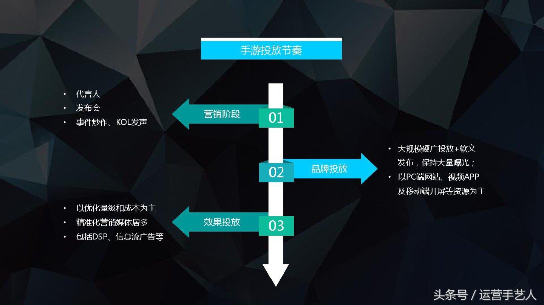 手游APP推广:渠道投放如何实现ROI最大化(PPT课件)
