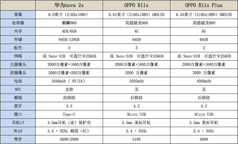华为公司nova 3s和OPPO R11s哪一个值得购买?
