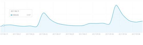 海外:后效果营销时代,KOL网红营销效果提升2-3倍