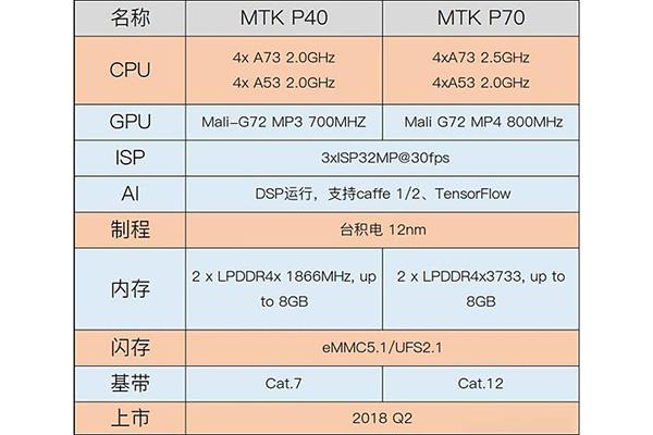 MTK它是要翻盘?新一代P70弄翻骁龙660,但也有2个致命伤难破