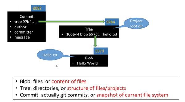 什么是Git?