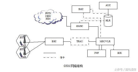 gsm是什么单位(GSM基础知识)