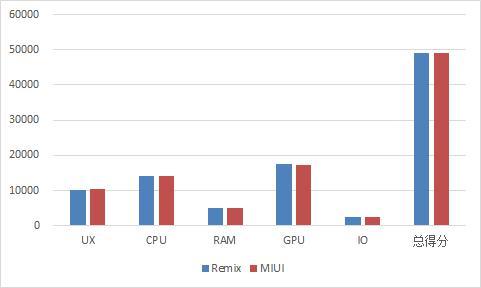 Mipad刷入Remix OS评测:有着PC体验的安卓平板