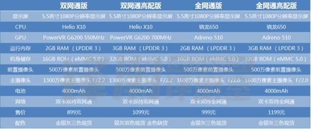 899元起:性价比高神机 红米noteNote 3全系列现货交易开售