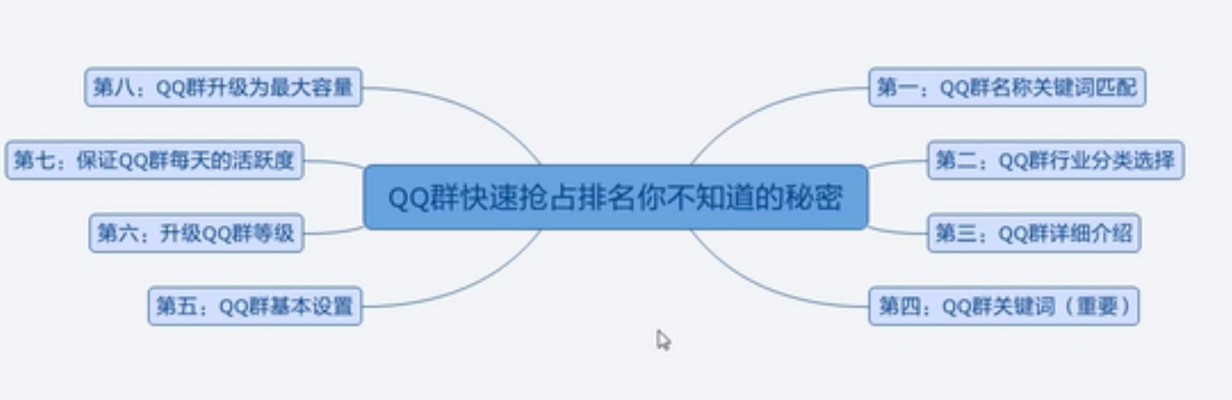 QQ群排名规则优化,打造自己的鱼塘
