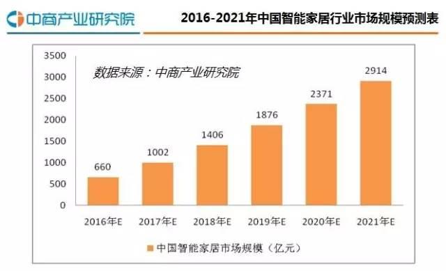 报告中国智能家居行业研究分析报告2016(简版)