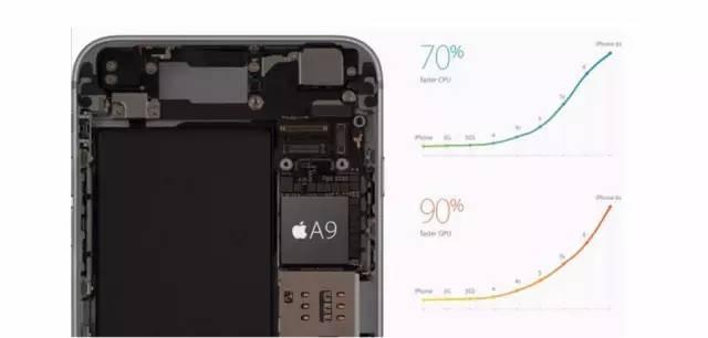 让硅谷工程师告诉你iphone6s值不值得换