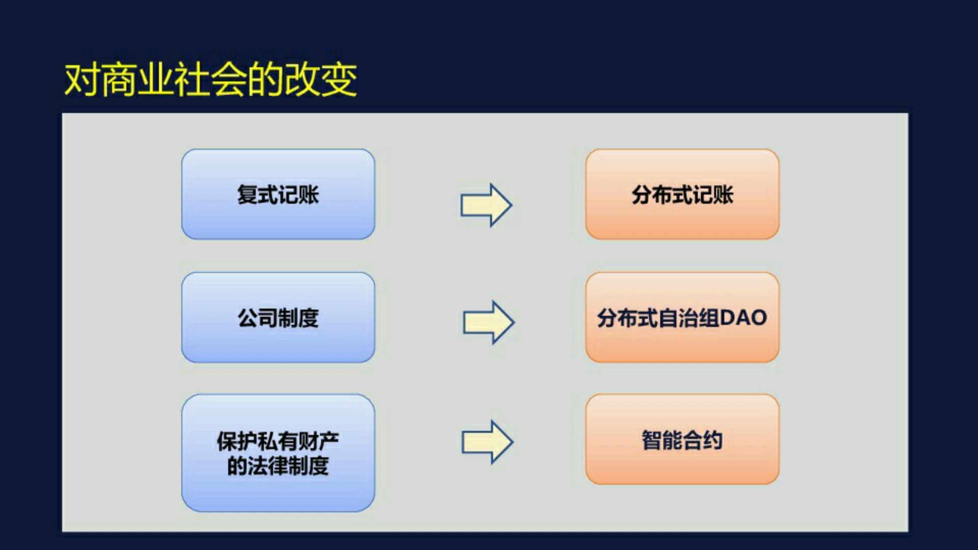 逐层揭秘:区块链的运作原理、存在问题以及前景