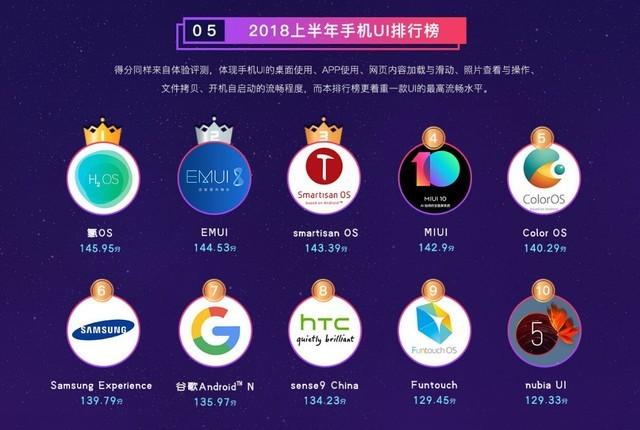 鲁大师UI排名榜:一加氢裂化OS得冠!Flyme未入选