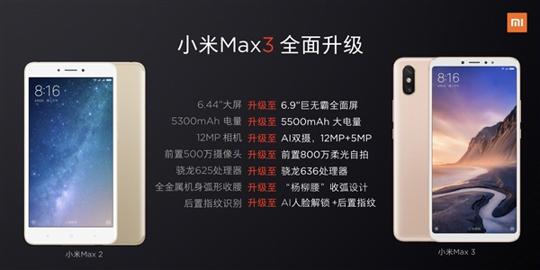 仍然1699元起?小米手机Max 3比照Max 2:配备七大升級