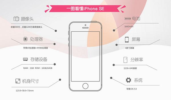 iPhone 6和SE入手哪个比较划算?