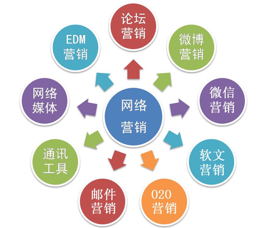 站长百科:网站建设、网络营销、网络推广、SEO之间的关系