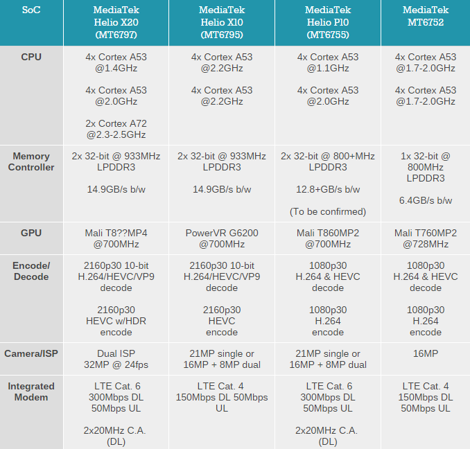 helio P10发售坑了现阶段选用X10国产智能手机