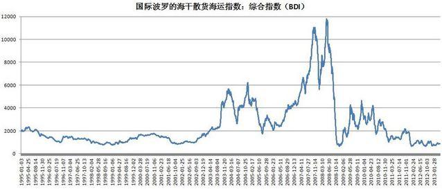 细数30年来中国经济中的那些泡沫