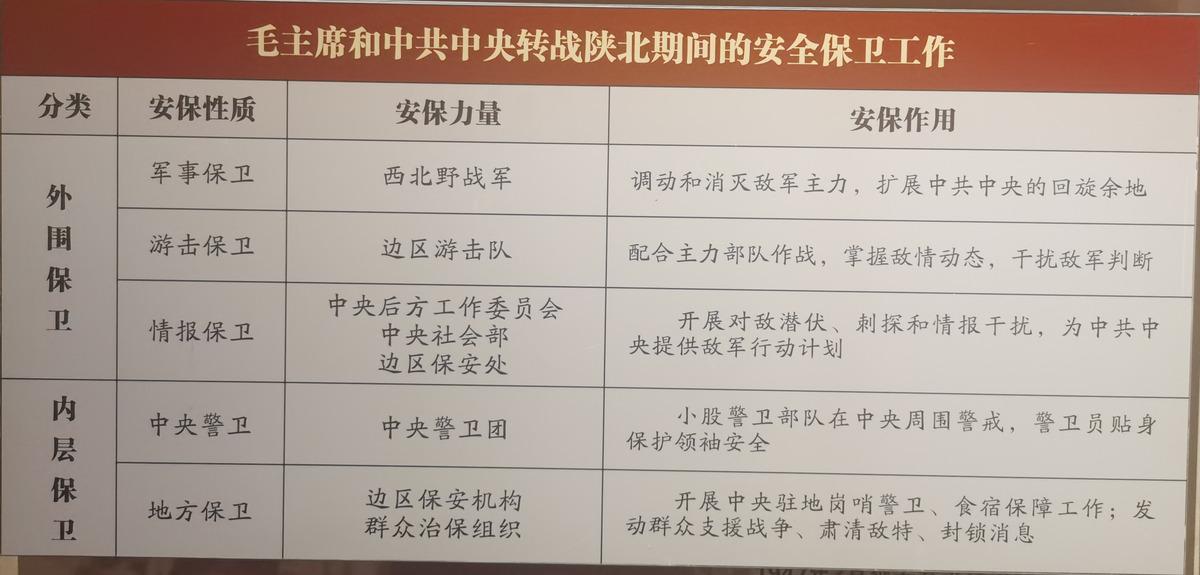 中共中央转战陕北期间的安全保卫工作(一)