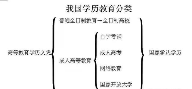 目前国家承认的5种提升学历的形式