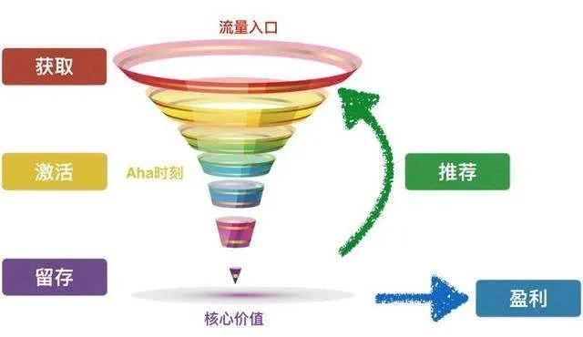 网络营销的核心思维是什么?