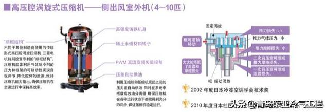 """三菱电机中央空调核心技术-""""顺框结构""""压缩机"""