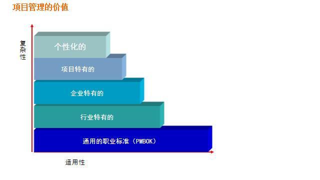 项目管理PMP,干货笔记,基础篇