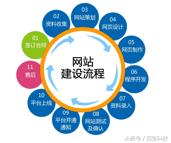 e4c000832330d3dd2a5?from=pc - 田柯:制作网站的心得体会!