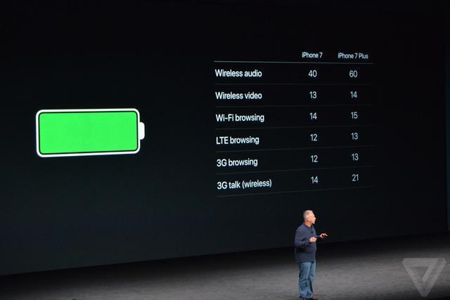 苹果7再好,金立、小米手机、华为公司甚至OPPO都能在续航力上手斯它