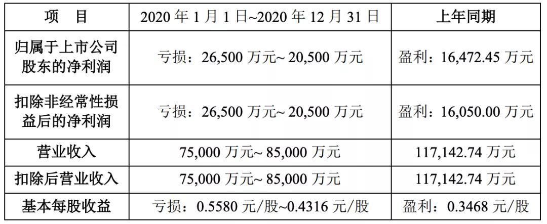 22家文娱上市公司的2020:万达电影或亏70亿