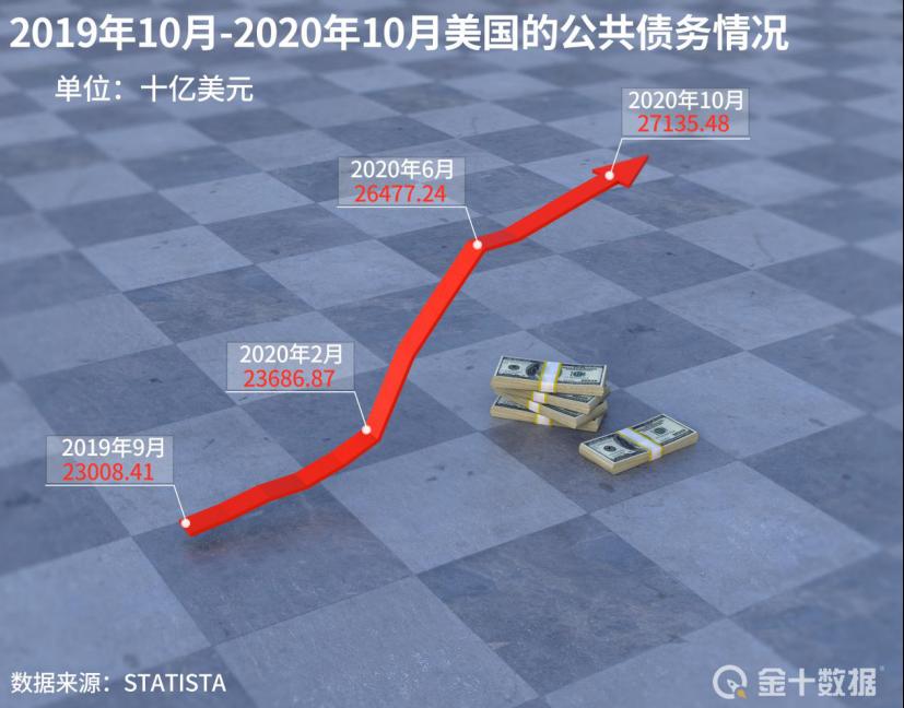 美债规模飙升40%!美国还想换道超车中国:借9.7万亿投资基建