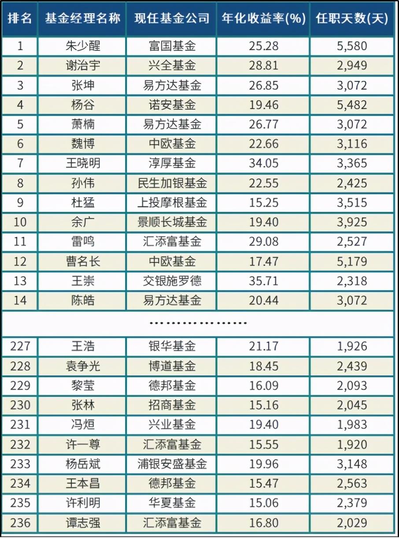 中国TOP10基金经理名单(升级版)