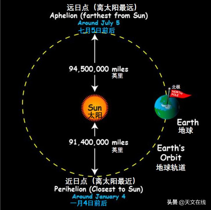 """周末,地球将过近日点,是一年中看到太阳""""最大""""的一天"""