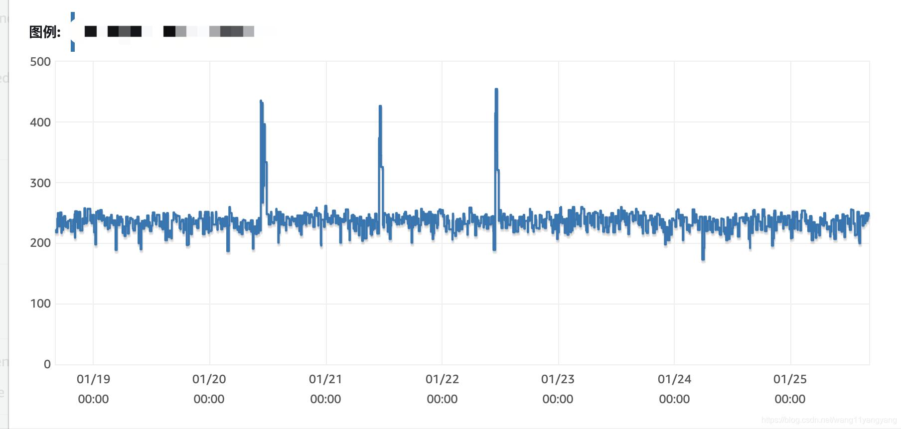 项目重启数据库连接数突增!连接数据库超时!请收下这个方子
