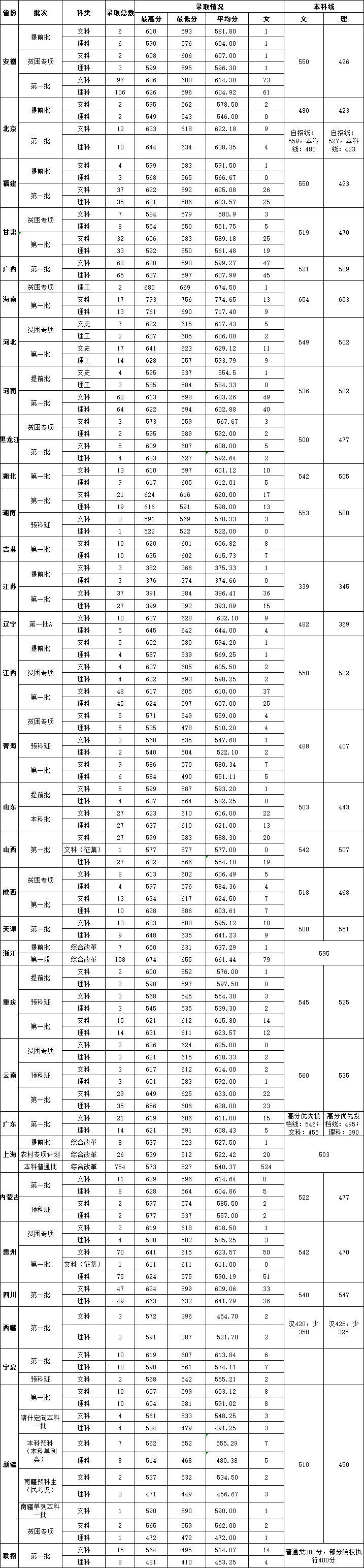 华东政法大学什么专业最好?要多少分才能考上?