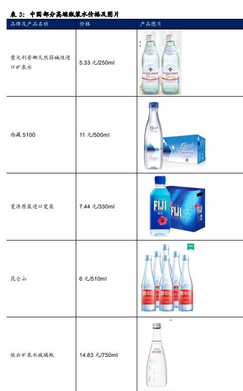 包装饮用水行业深度报告:行业成长性高,量价空间可观