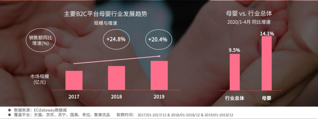 2020重启增长,母婴行业趋势与品类机会划重点