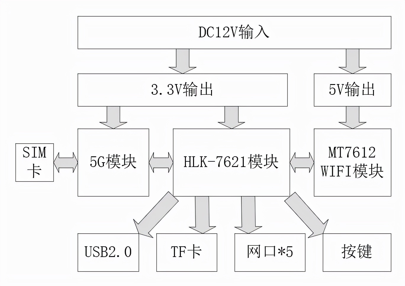 5G CPE路由模组GW105 高端方案服务各类高速场景