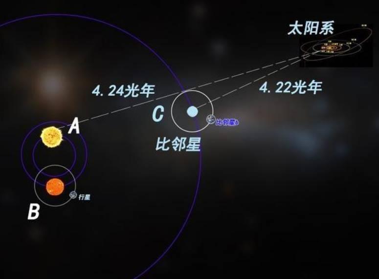 """比邻星如同太阳系的""""隔壁邻居"""",以""""筋斗云""""去那里需多长时间"""