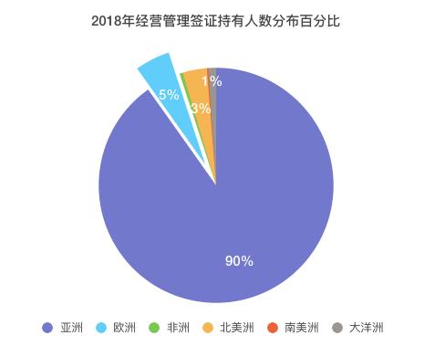 用大数据解读中国人持有日本经营管理签证现状,详解经营管理签证